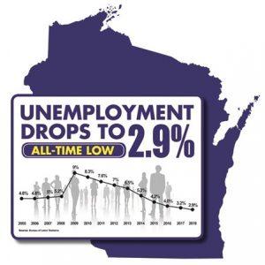 Unemploymentalltimelowwis